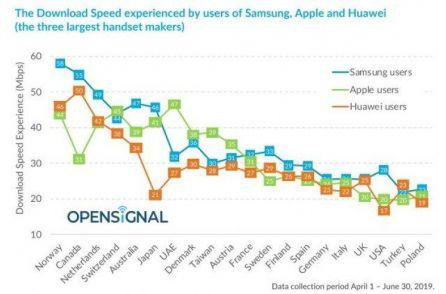 Смартфоны Samsung оказались быстрее Huawei и Apple